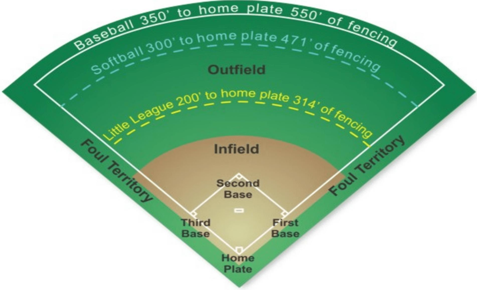 field_dimensions_chart